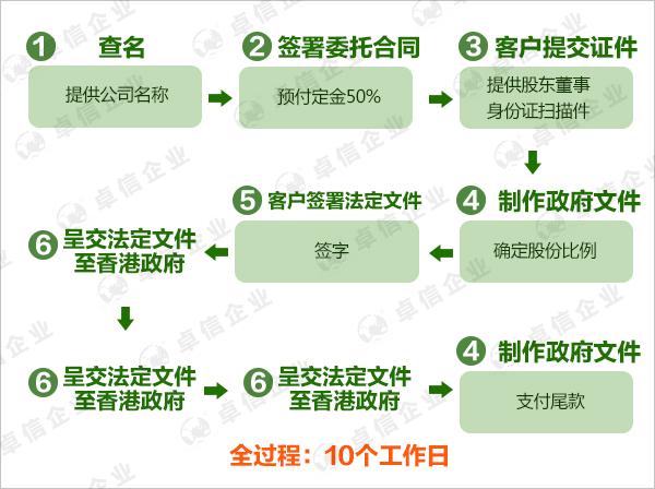 香港公司注册流程图